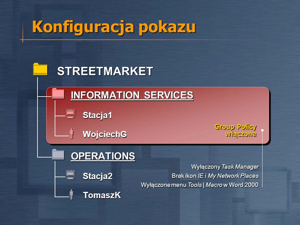 Group Policy włączone Wyłączony Task Manager Brak ikon IE i My Network Places Wyłączone menu Tools | Macro w Word 2000 STREETMARKET STREETMARKET INFORMATION SERVICES INFORMATION SERVICES Stacja1 Stacja1 WojciechG WojciechG OPERATIONS OPERATIONS Stacja2 Stacja2 TomaszK TomaszK Konfiguracja pokazu