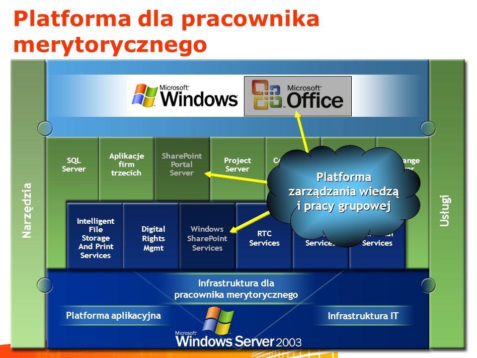 Microsoft Project 2003 Odbiorcy Członkowie zespołów Project Server pozwala na dostęp i wymianę informacji Portfel projektów i zarządzanie zasobami w oparciu o umiejętności Udziałowcy, Sponsorzy Kierownicy projektów dyrektorzy Łatwość zarządzania projektami
