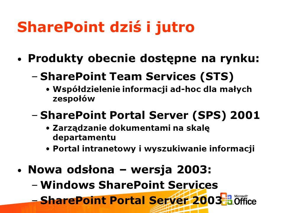 Technologie SharePoint 2003 – Wizja Użytkownik indywidualny Korporacja Departament Zespół Web Parts oraz Web Services Własne elementy Web Parts Konektory dla aplikacji Elementy Web Parts firm trzecich Web Parts oraz Web Services Aplikacje firm trzecich