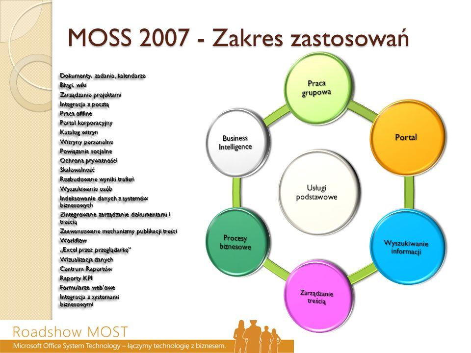 MOSS 2007 - Zakres zastosowań Dokumenty, zadania, kalendarze Blogi, wiki Zarządzanie projektami Integracja z pocztą Praca offline Portal korporacyjny