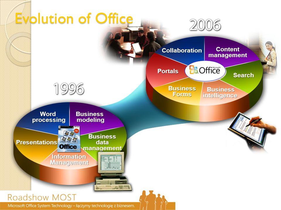 MOSS 2007 - Zakres zastosowań Dokumenty, zadania, kalendarze Blogi, wiki Zarządzanie projektami Integracja z pocztą Praca offline Portal korporacyjny Katalog witryn Witryny personalne Powiązania socjalne Ochrona prywatności Skalowalność Rozbudowane wyniki trafień Wyszukiwanie osób Indeksowanie danych z systemów biznesowych Zintegrowane zarządzanie dokumentami i treścią Zaawansowane mechanizmy publikacji treści Workflow Excel przez przeglądarkę Wizualizacja danych Centrum Raportów Raporty KPI Formularze webowe Integracja z systemami biznesowymi Dokumenty, zadania, kalendarze Blogi, wiki Zarządzanie projektami Integracja z pocztą Praca offline Portal korporacyjny Katalog witryn Witryny personalne Powiązania socjalne Ochrona prywatności Skalowalność Rozbudowane wyniki trafień Wyszukiwanie osób Indeksowanie danych z systemów biznesowych Zintegrowane zarządzanie dokumentami i treścią Zaawansowane mechanizmy publikacji treści Workflow Excel przez przeglądarkę Wizualizacja danych Centrum Raportów Raporty KPI Formularze webowe Integracja z systemami biznesowymi