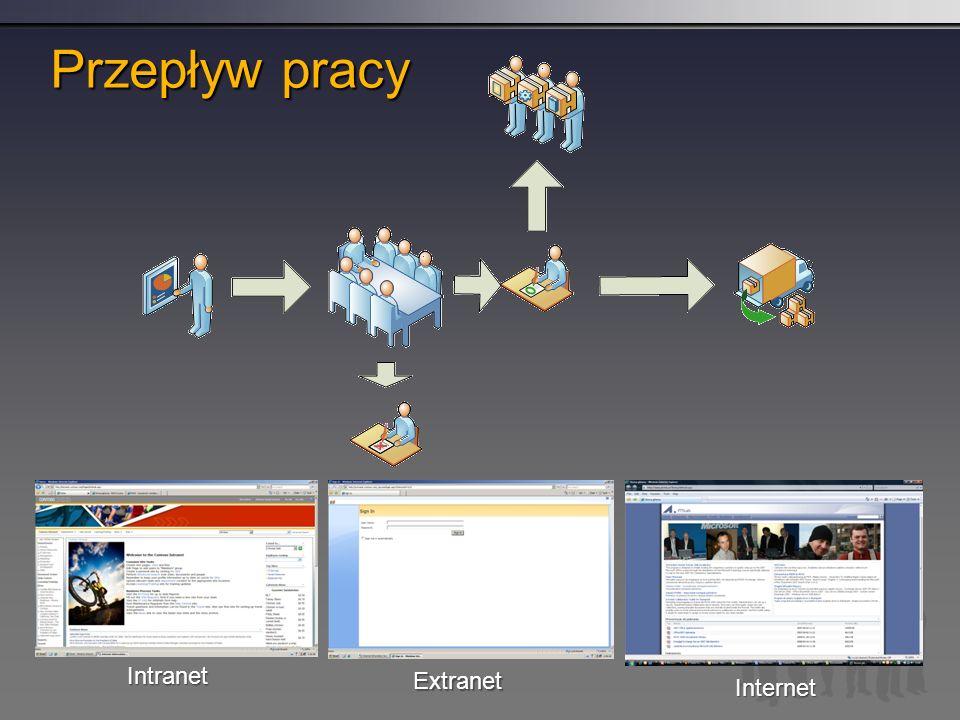 Przepływ pracy Intranet Extranet Internet