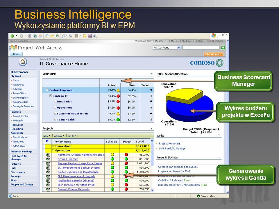 Business Scorecard Manager Wykres budżetu projektu w Excelu Generowanie wykresu Gantta Business Intelligence Wykorzystanie platformy BI w EPM