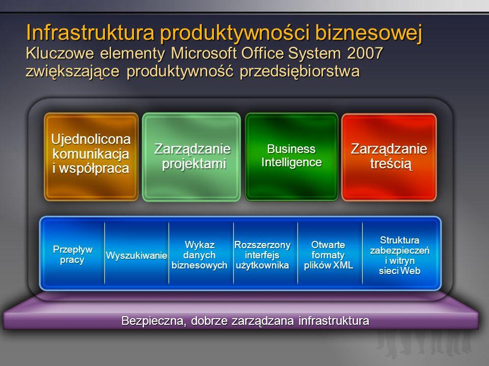 Bezpieczna, dobrze zarządzana infrastruktura Infrastruktura produktywności biznesowej Kluczowe elementy Microsoft Office System 2007 zwiększające produktywność przedsiębiorstwa Zarządzanie treścią Przepływ pracy Wyszukiwanie Wykaz danych biznesowych Rozszerzony interfejs użytkownika Otwarte formaty plików XML Struktura zabezpieczeń i witryn sieci Web Ujednolicona komunikacja i współpraca Zarządzanie projektami Business Intelligence