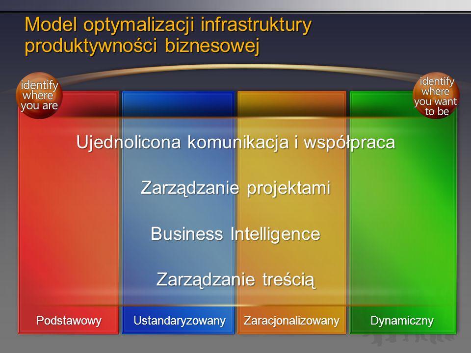 Model optymalizacji infrastruktury produktywności biznesowej Ujednolicona komunikacja i współpraca Zarządzanie projektami Business Intelligence Zarządzanie treścią PodstawowyUstandaryzowanyZaracjonalizowanyDynamiczny