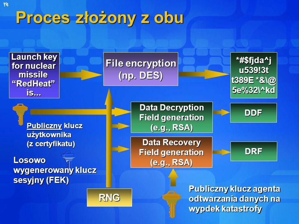 14 Proces złożony z obu Data Recovery Field generation (e.g., RSA) DRF Publiczny klucz agenta odtwarzania danych na wypdek katastrofy Launch key for n