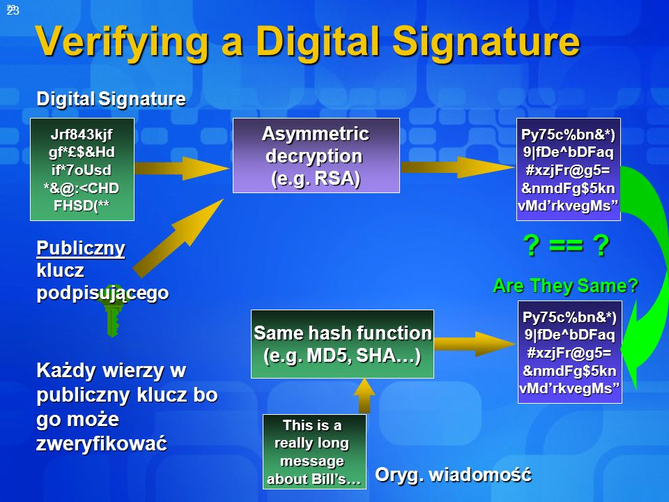 23 Verifying a Digital Signature Jrf843kjf gf*£$&Hd if*7oUsd *&@:<CHD FHSD(** Py75c%bn&*) 9|fDe^bDFaq #xzjFr@g5= &nmdFg$5kn vMdrkvegMs Asymmetric decryption (e.g.