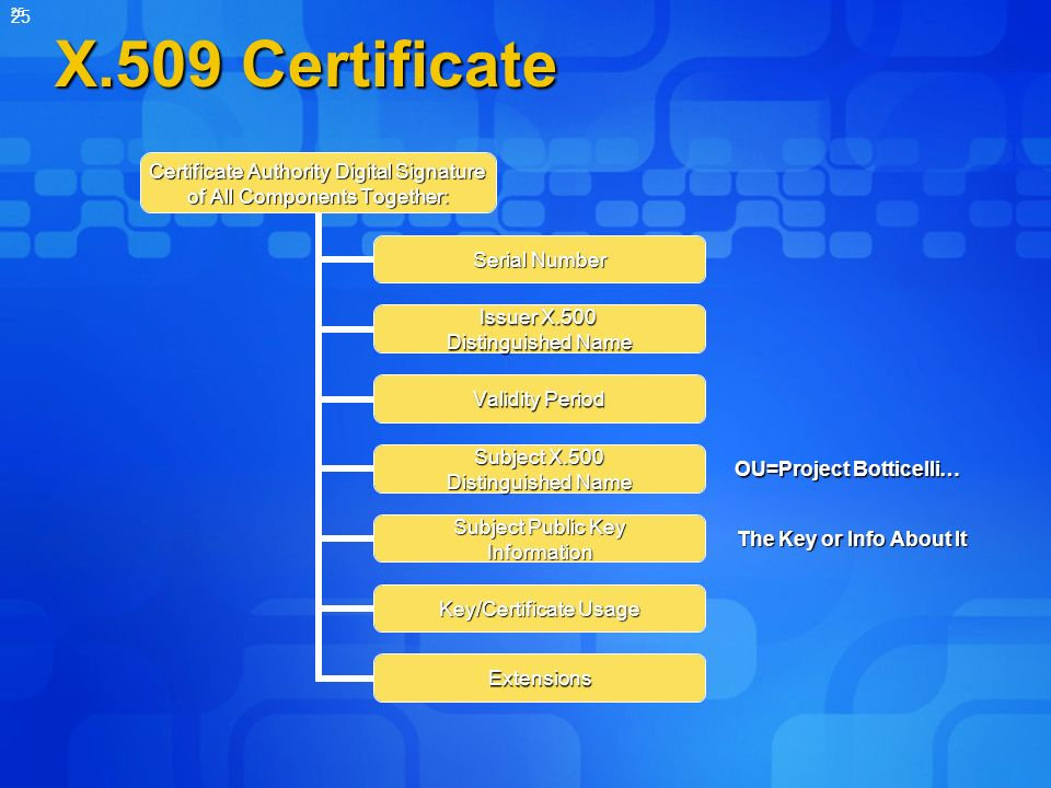 25 X.509 Certificate Certificate Authority Digital Signature of All Components Together: Serial Number Issuer X.500 Distinguished Name Validity Period Subject X.500 Distinguished Name Subject Public Key Information Key/Certificate Usage Extensions OU=Project Botticelli… The Key or Info About It