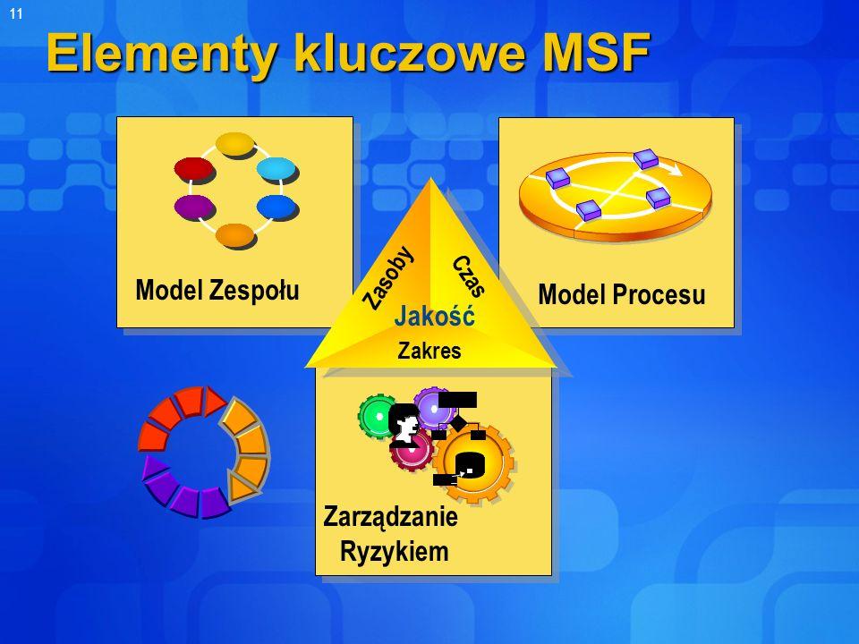 11 Elementy kluczowe MSF Model Zespołu Zarządzanie Ryzykiem Czas Zasoby Zakres Model Procesu Jakość