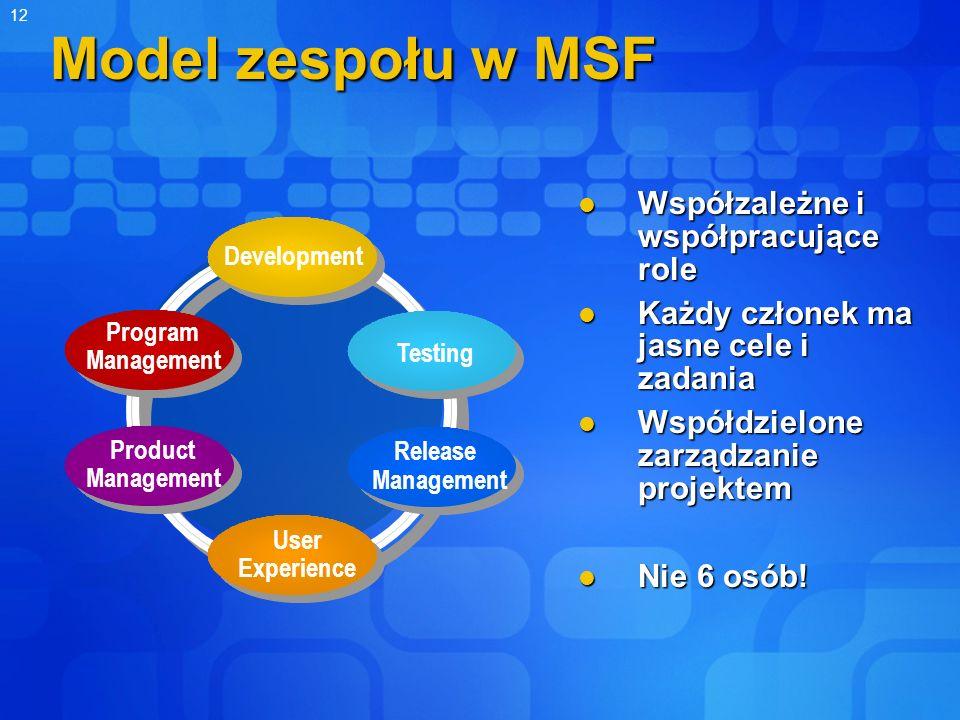 12 Release Management Testing Development User Experience Program Management Product Management Model zespołu w MSF Współzależne i współpracujące role