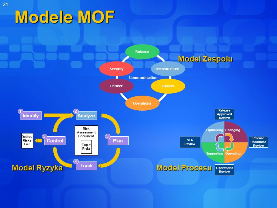 24 Modele MOF Communication Operations Partner Security Release Infrastructure Support Changing OperatingSupporting Optimizing Release Readiness Review Release Approved Review SLA Review Operations Review Identify 1 Analyze 2 Plan 3 Control 5 Track 4 Retired Risks List Risk Assessment Document Top n Risks Model Ryzyka Model Procesu Model Zespołu