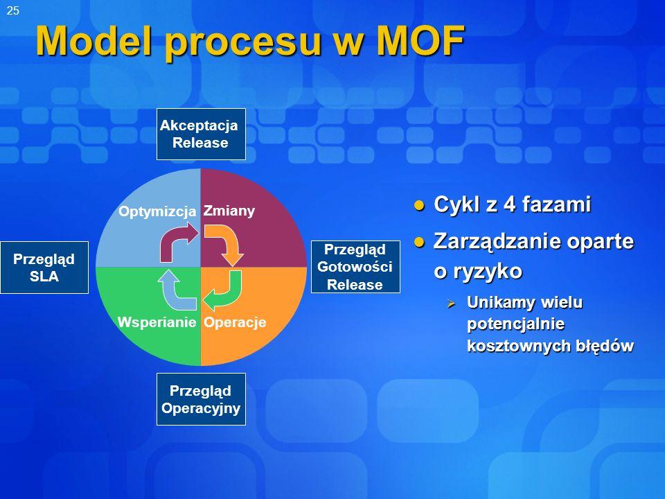 25 Model procesu w MOF Cykl z 4 fazami Cykl z 4 fazami Zarządzanie oparte o ryzyko Zarządzanie oparte o ryzyko Unikamy wielu potencjalnie kosztownych