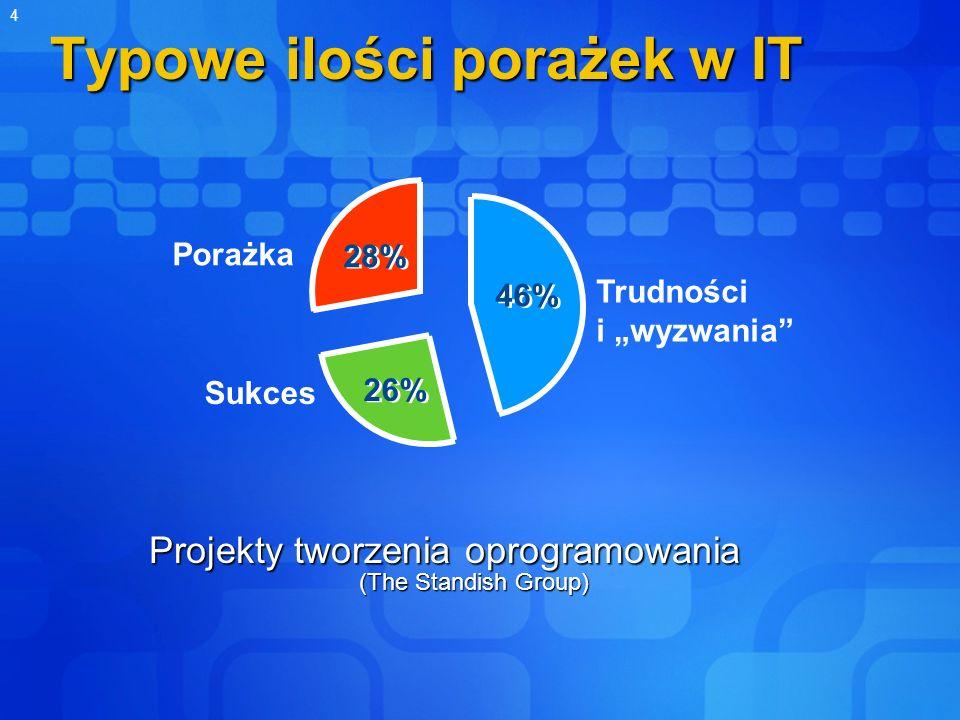 4 Typowe ilości porażek w IT Projekty tworzenia oprogramowania (The Standish Group) Trudności i wyzwania Sukces Porażka 28% 46% 26%