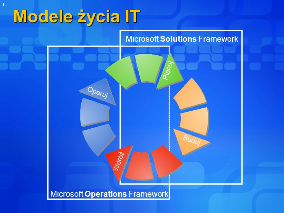 6 Modele życia IT Microsoft Operations Framework Microsoft Solutions Framework Operuj Wdróż Buduj Planuj