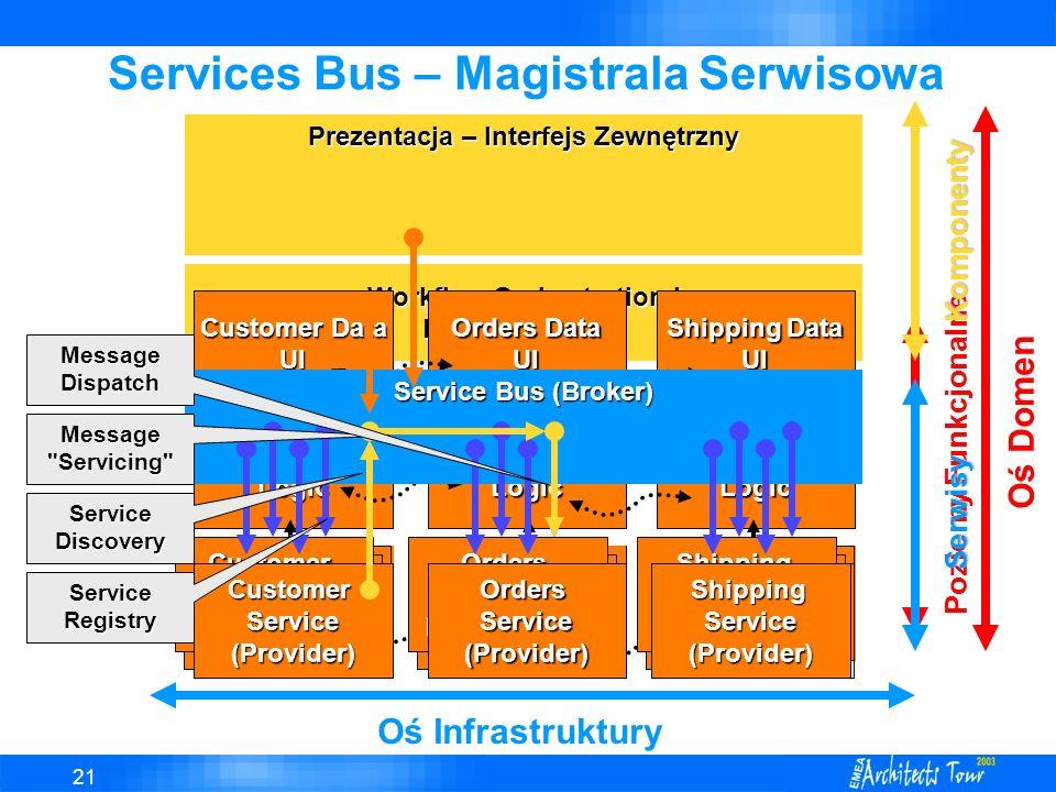 21 Workflow Orchestration i Business Logic Prezentacja – Interfejs Zewnętrzny Services Bus – Magistrala Serwisowa Customer Data UI Customer Data Data