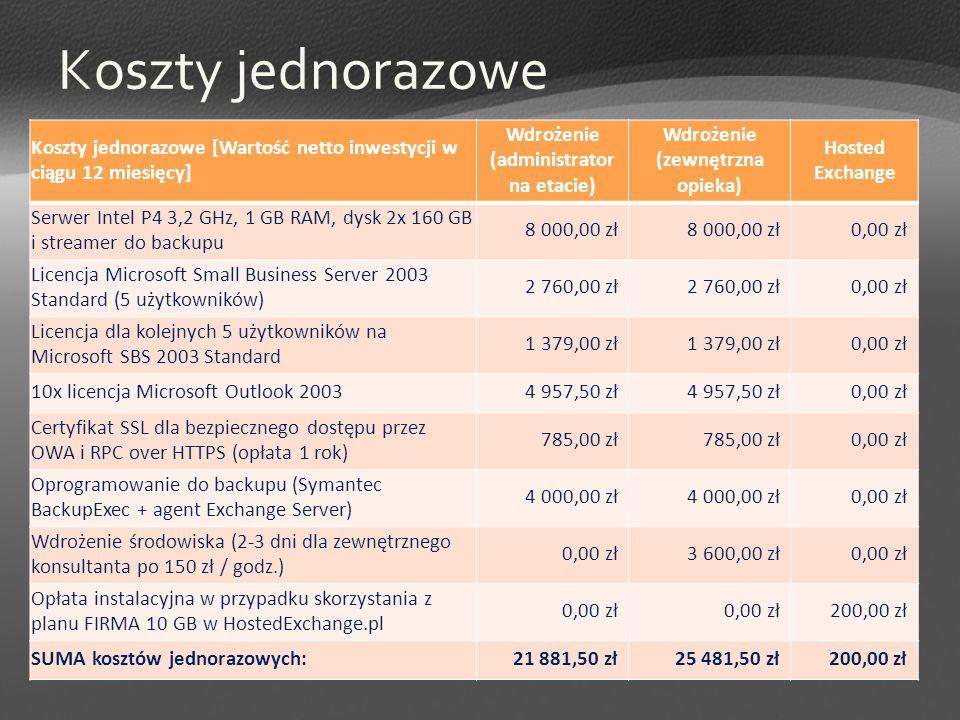 Koszty jednorazowe Koszty jednorazowe [Wartość netto inwestycji w ciągu 12 miesięcy] Wdrożenie (administrator na etacie) Wdrożenie (zewnętrzna opieka)