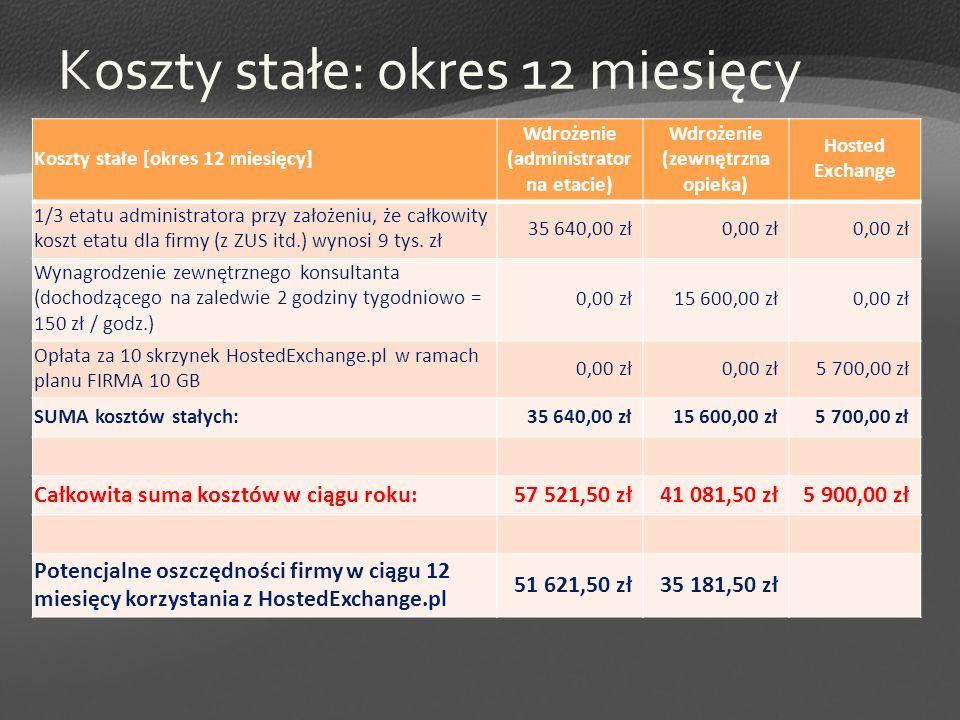Koszty stałe: okres 12 miesięcy Koszty stałe [okres 12 miesięcy] Wdrożenie (administrator na etacie) Wdrożenie (zewnętrzna opieka) Hosted Exchange 1/3