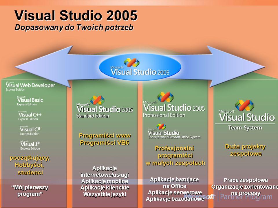 Visual Studio 2005 Dopasowany do Twoich potrzeb początkujący, Hobbyści, studenci Mój pierwszyMój pierwszy program Programiści www Programiści VB6 Aplikacje internetowe/usługi Aplikacje mobilne Aplikacje klienckie Wszystkie języki Profesjonalni programiści programiści w małych zespołach w małych zespołach Aplikacje bazujące na Office Aplikacje serwerowe Aplikacje bazodanowe Duże projekty zespołowe zespołowe Praca zespołowa Organizacje zorientowane na procesy