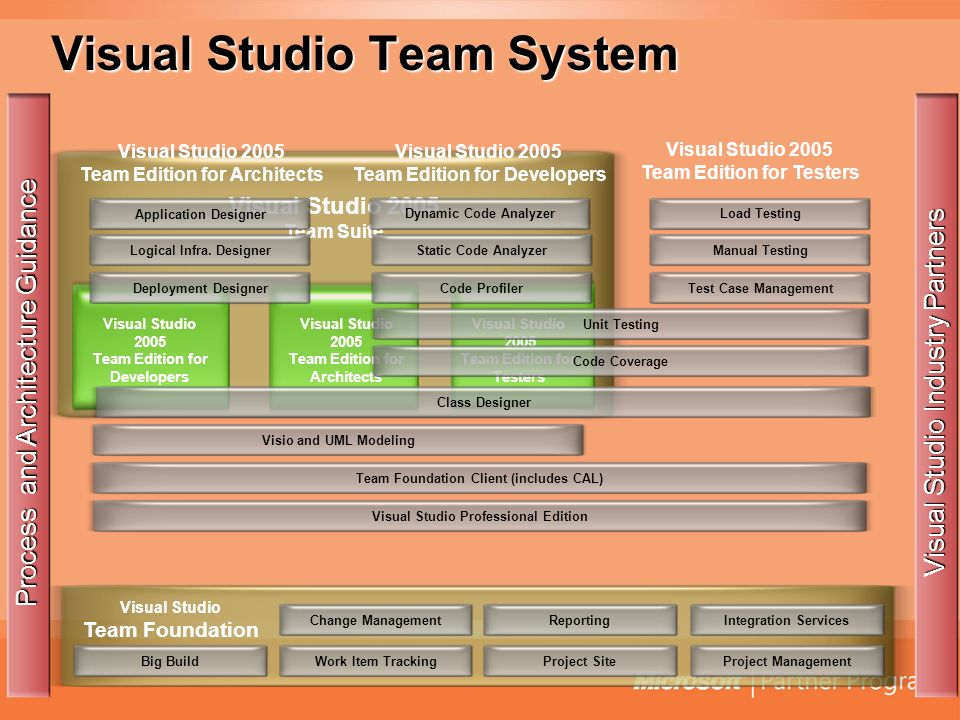 Visual Studio Team Foundation Visual Studio Team System Change ManagementWork Item TrackingReportingProject SiteIntegration ServicesProject Management Process and Architecture Guidance Visual Studio Industry Partners Big Build Visual Studio 2005 Team Suite Visual Studio 2005 Team Edition for Developers Visual Studio 2005 Team Edition for Architects Visual Studio 2005 Team Edition for Testers Visual Studio 2005 Team Edition for Testers Visual Studio 2005 Team Edition for Architects Visual Studio 2005 Team Edition for Developers Dynamic Code AnalyzerStatic Code AnalyzerCode ProfilerUnit TestingCode CoverageVisio and UML ModelingTeam Foundation Client (includes CAL)Visual Studio Professional EditionLoad TestingManual TestingTest Case ManagementApplication DesignerLogical Infra.