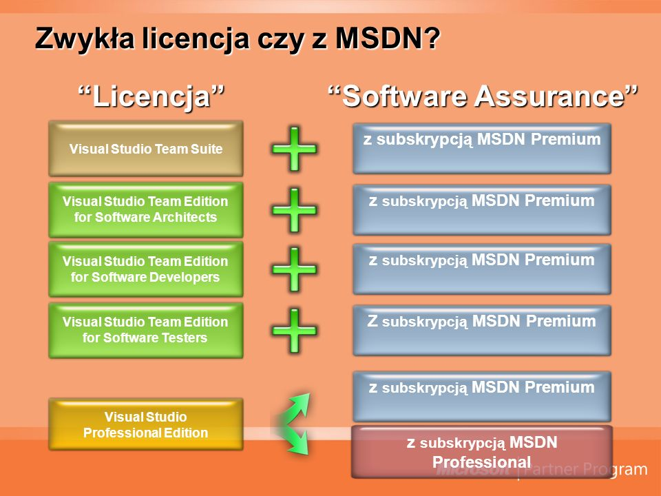 Zwykła licencja czy z MSDN? LicencjaLicencja Software Assurance Visual Studio Team Edition for Software Architects Visual Studio Team Edition for Soft