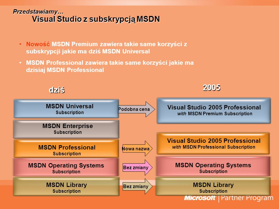 dziś Podobna cena Nowa nazwa Bez zmiany MSDN Enterprise Subscription MSDN Operating Systems Subscription MSDN Library Subscription MSDN Professional S