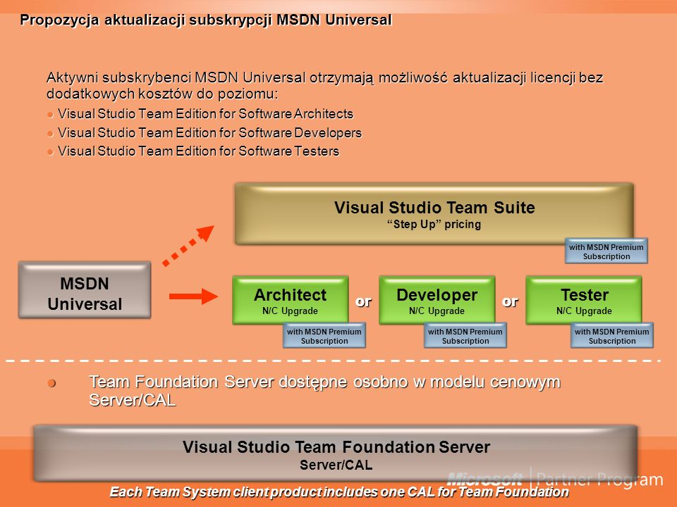 Propozycja aktualizacji subskrypcji MSDN Universal Aktywni subskrybenci MSDN Universal otrzymają możliwość aktualizacji licencji bez dodatkowych kosztów do poziomu: Visual Studio Team Edition for Software Architects Visual Studio Team Edition for Software Architects Visual Studio Team Edition for Software Developers Visual Studio Team Edition for Software Developers Visual Studio Team Edition for Software Testers Visual Studio Team Edition for Software Testers Visual Studio Team Suite Step Up pricing Architect N/C Upgrade Developer N/C Upgrade Tester N/C Upgrade MSDN Universal oror Visual Studio Team Foundation Server Server/CAL Team Foundation Server dostępne osobno w modelu cenowym Server/CAL Team Foundation Server dostępne osobno w modelu cenowym Server/CAL Each Team System client product includes one CAL for Team Foundation with MSDN Premium Subscription with MSDN Premium Subscription with MSDN Premium Subscription with MSDN Premium Subscription