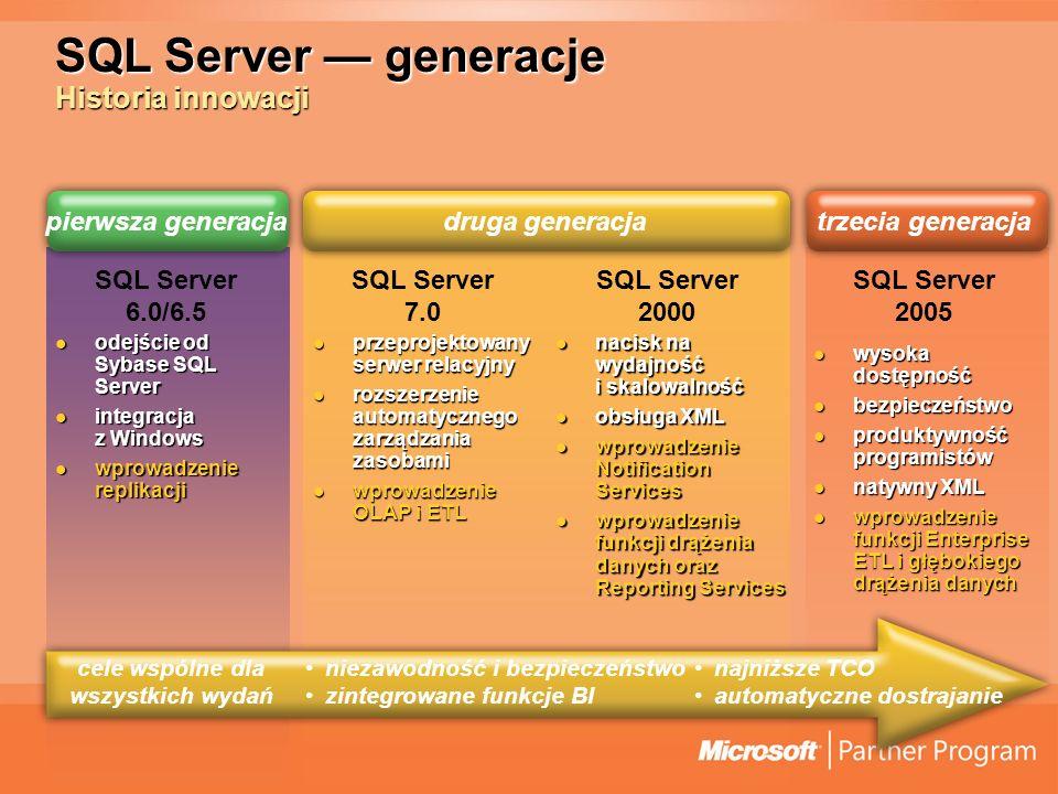 SQL Server generacje Historia innowacji SQL Server 7.0 SQL Server 2005 SQL Server 2000 najniższe TCO automatyczne dostrajanie niezawodność i bezpieczeństwo zintegrowane funkcje BI wysoka dostępność wysoka dostępność bezpieczeństwo bezpieczeństwo produktywność programistów produktywność programistów natywny XML natywny XML wprowadzenie funkcji Enterprise ETL i głębokiego drążenia danych wprowadzenie funkcji Enterprise ETL i głębokiego drążenia danych nacisk na wydajność i skalowalność nacisk na wydajność i skalowalność obsługa XML obsługa XML wprowadzenie Notification Services wprowadzenie Notification Services wprowadzenie funkcji drążenia danych oraz Reporting Services wprowadzenie funkcji drążenia danych oraz Reporting Services przeprojektowany serwer relacyjny przeprojektowany serwer relacyjny rozszerzenie automatycznego zarządzania zasobami rozszerzenie automatycznego zarządzania zasobami wprowadzenie OLAP i ETL wprowadzenie OLAP i ETL cele wspólne dla wszystkich wydań SQL Server 6.0/6.5 odejście od Sybase SQL Server odejście od Sybase SQL Server integracja z Windows integracja z Windows wprowadzenie replikacji wprowadzenie replikacji pierwsza generacjadruga generacjatrzecia generacja