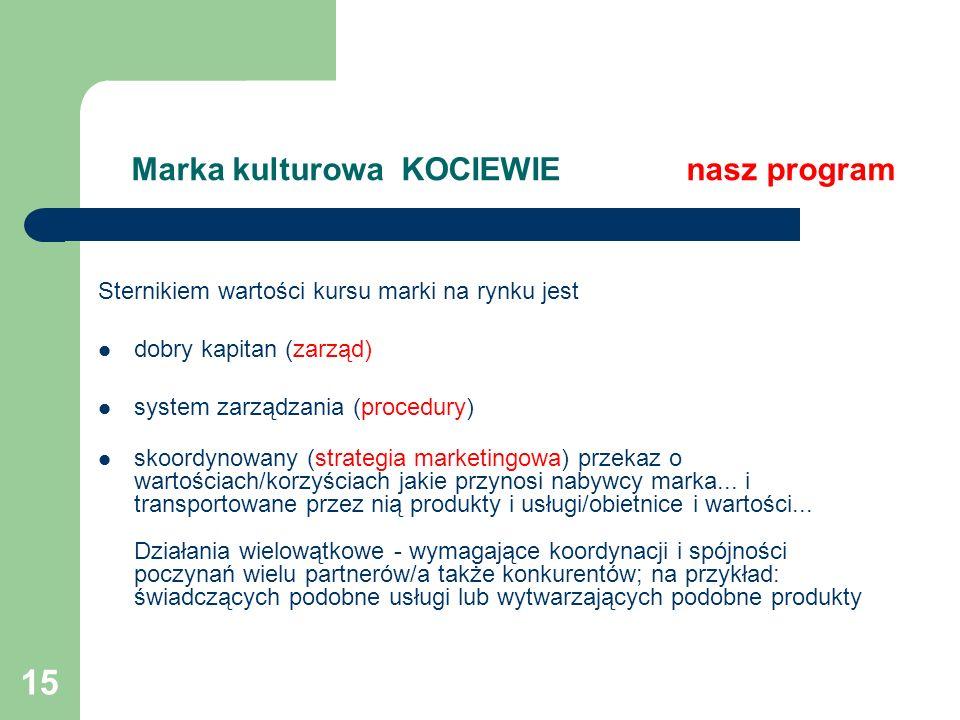 15 Marka kulturowa KOCIEWIE nasz program Sternikiem wartości kursu marki na rynku jest dobry kapitan (zarząd) system zarządzania (procedury) skoordyno
