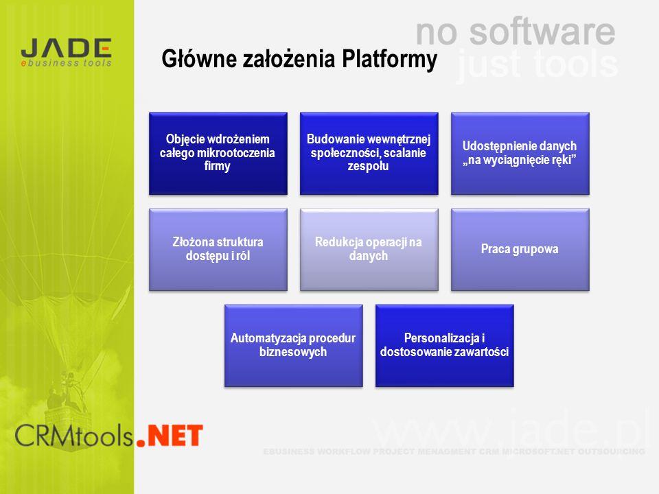 Główne założenia Platformy Objęcie wdrożeniem całego mikrootoczenia firmy Budowanie wewnętrznej społeczności, scalanie zespołu Udostępnienie danych na