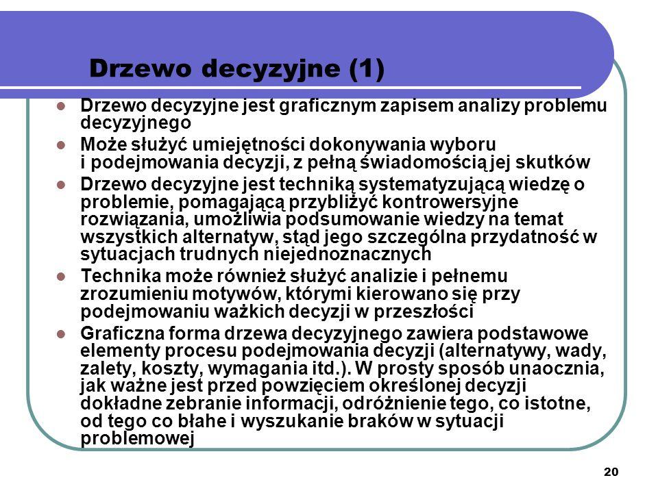 20 Drzewo decyzyjne (1) Drzewo decyzyjne jest graficznym zapisem analizy problemu decyzyjnego Może służyć umiejętności dokonywania wyboru i podejmowan