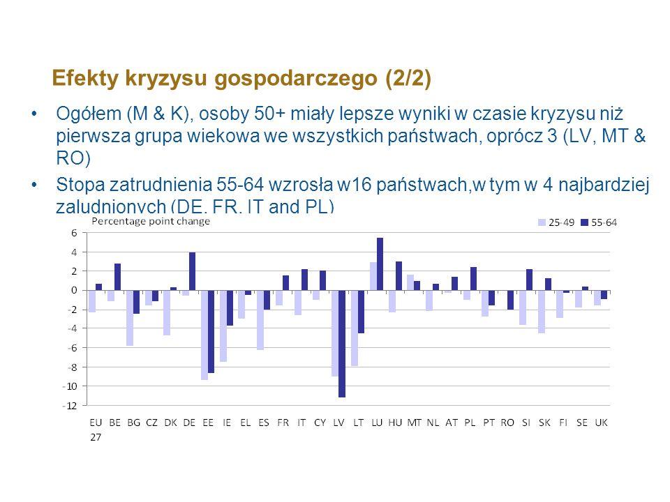 Efekty kryzysu gospodarczego (2/2) Ogółem (M & K), osoby 50+ miały lepsze wyniki w czasie kryzysu niż pierwsza grupa wiekowa we wszystkich państwach,