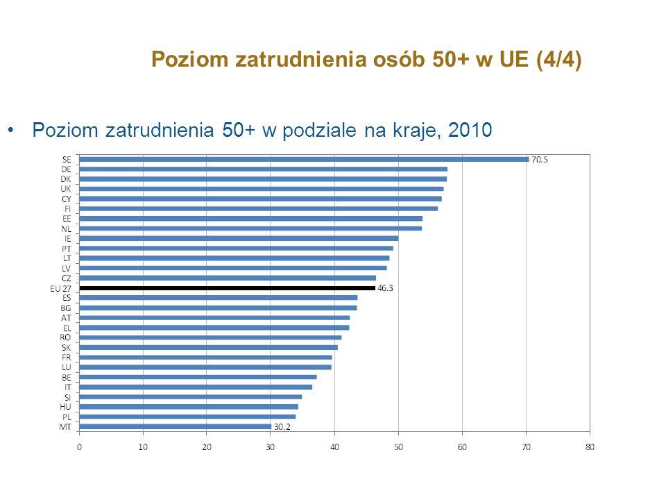 Zatrudnienie 50+ w perspektywie międzynarodowej Poziom zatrudnienia osób w wieku 25-54 mat w EU, USA i Japonii - podobny (przedział 75-80%) Poziom zatrudnienia osób 50+ w UE – dużo niższy – różnica pomiędzy zatrudnieniem w dwóch grupach wiekowych – 2x większa niż w USA i Japonii 2010 data: Oznacza to, że niewykorzystywany jest potencjał siły roboczej w UE – zmniejszeniu ulega potencjał wzrostu (mniej osób pracuje na coraz większą populację 50+).