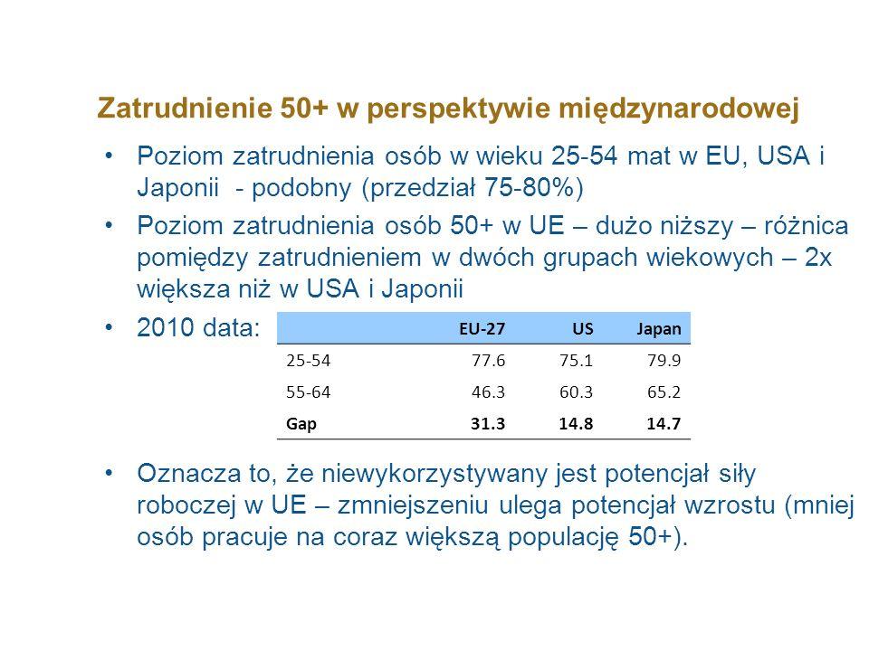 Zatrudnienie 50+ w perspektywie międzynarodowej Poziom zatrudnienia osób w wieku 25-54 mat w EU, USA i Japonii - podobny (przedział 75-80%) Poziom zat