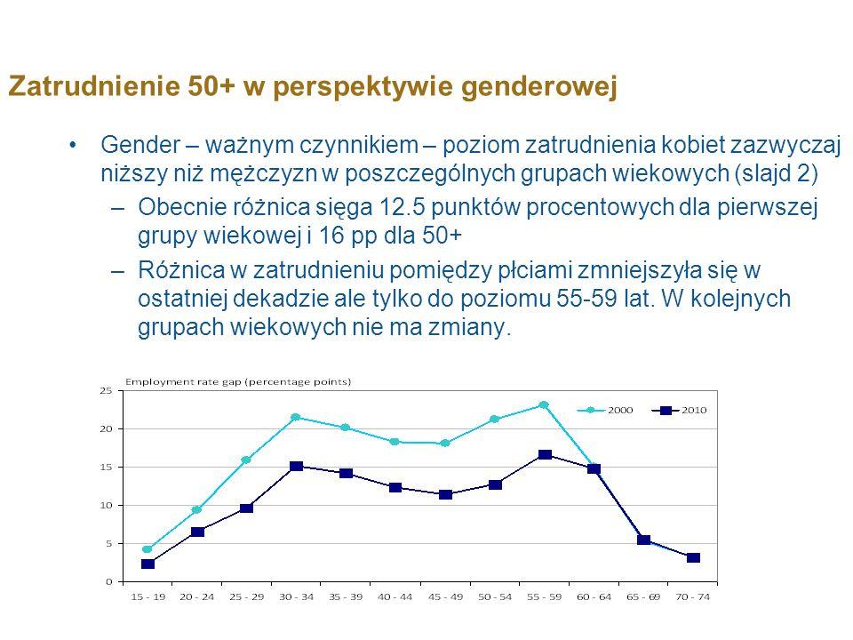 Zatrudnienie 50+ w perspektywie genderowej Gender – ważnym czynnikiem – poziom zatrudnienia kobiet zazwyczaj niższy niż mężczyzn w poszczególnych grup