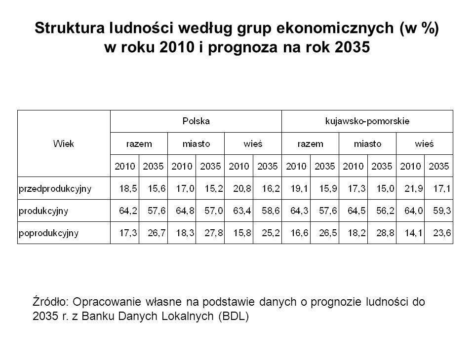 Struktura ludności według grup ekonomicznych (w %) w roku 2010 i prognoza na rok 2035 Źródło: Opracowanie własne na podstawie danych o prognozie ludno