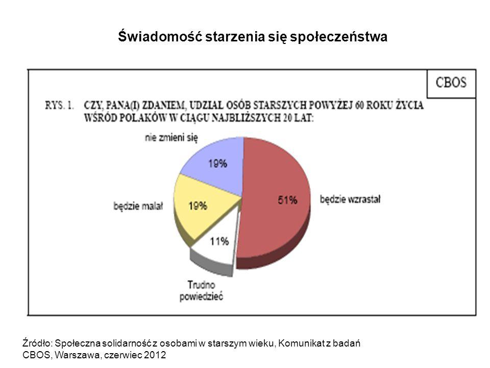 Źródło: Społeczna solidarność z osobami w starszym wieku, Komunikat z badań CBOS, Warszawa, czerwiec 2012 Świadomość starzenia się społeczeństwa