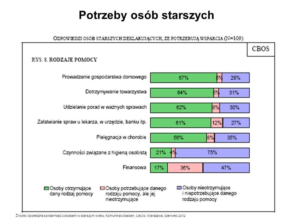 Potrzeby osób starszych Źródło: Społeczna solidarność z osobami w starszym wieku, Komunikat z badań, CBOS, Warszawa, czerwiec 2012