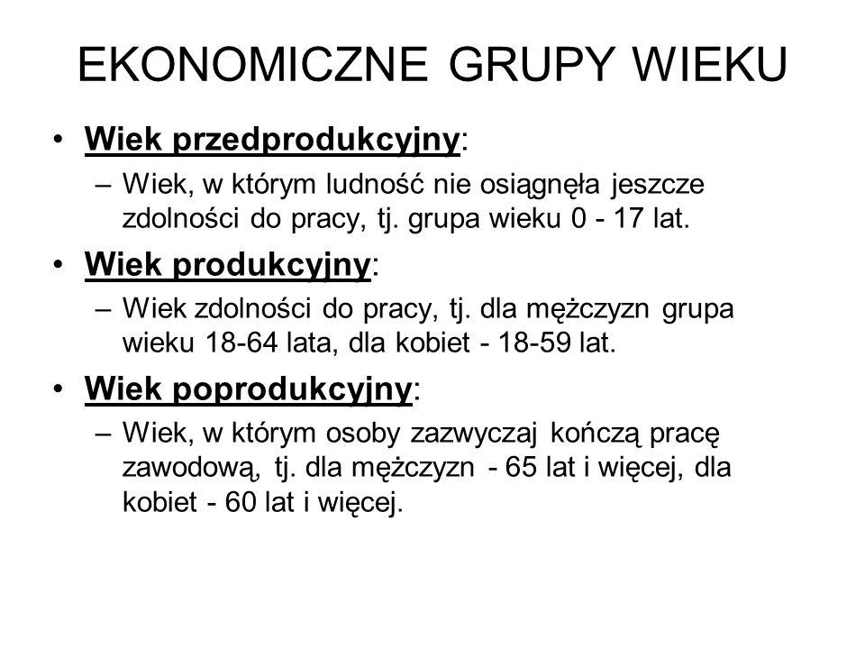 EKONOMICZNE GRUPY WIEKU Wiek przedprodukcyjny: –Wiek, w którym ludność nie osiągnęła jeszcze zdolności do pracy, tj. grupa wieku 0 - 17 lat. Wiek prod