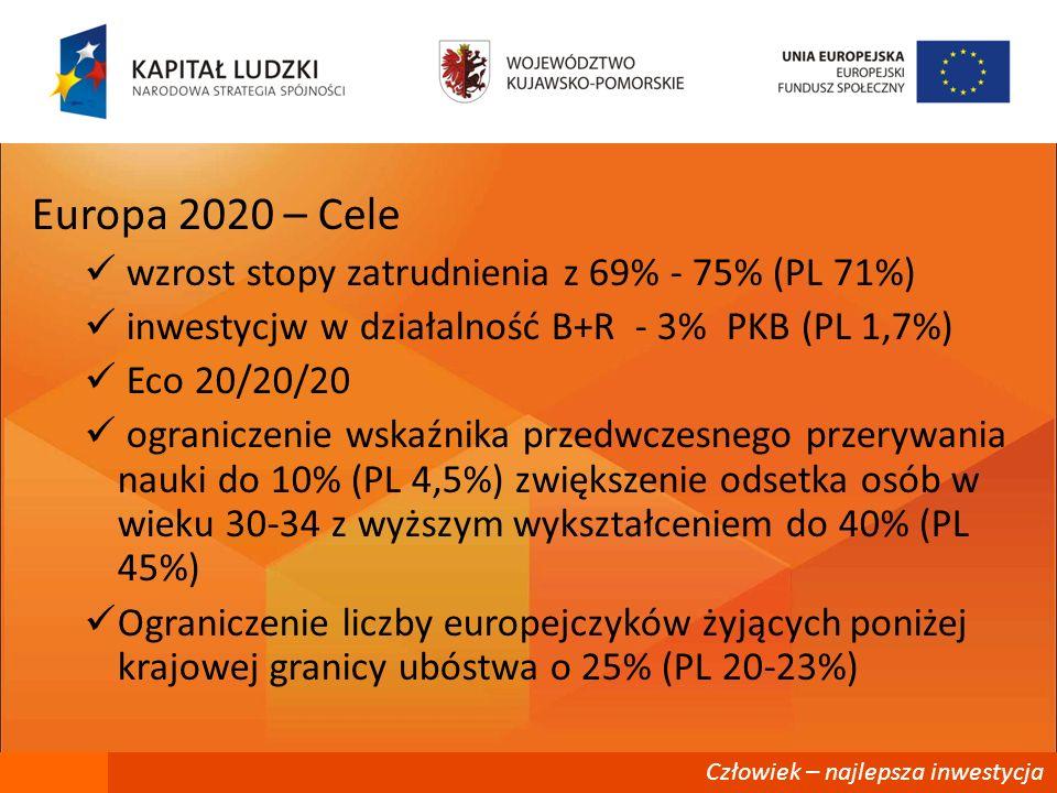 Człowiek – najlepsza inwestycja Europa 2020 – Cele wzrost stopy zatrudnienia z 69% - 75% (PL 71%) inwestycjw w działalność B+R - 3% PKB (PL 1,7%) Eco