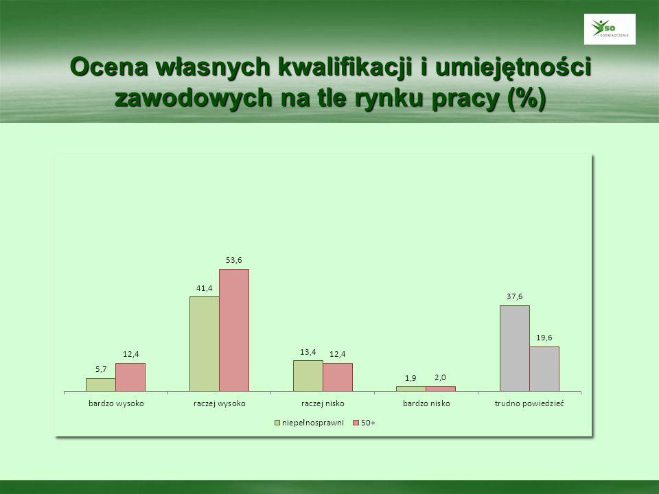 Powody przystąpienia do projektu (%)