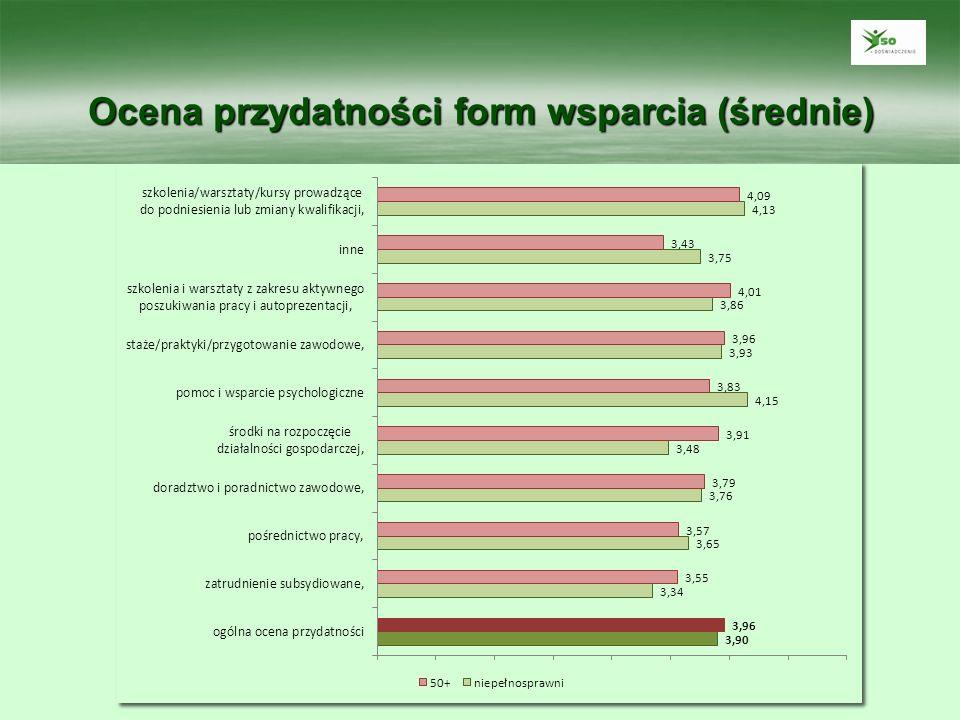 Doświadczane zmiany w sytuacji zawodowej po zakończeniu udziału w projekcie (%)