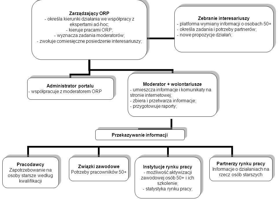 Zarządzający ORP - określa kierunki działania we współpracy z ekspertami ad-hoc; - kieruje pracami ORP; - wyznacza zadania moderatorów; - zwołuje comi
