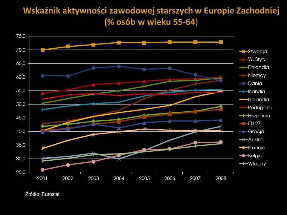 3 Źródło: Eurostat