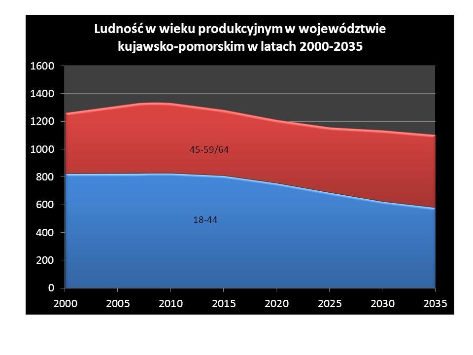 Ludność w wieku produkcyjnym 2010 rok 1.333,4 tys.