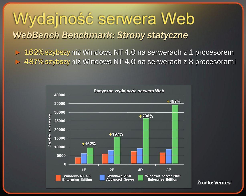 WebBench Benchmark: Strony statyczne Statyczna wydajnośc serwera Web Zapytań na sekundę 162% 162% 197% 197% 296% 296% 487% 487% Windows NT 4.0 Enterprise Edition Windows 2000 Advanced Server Windows Server 2003 Enterprise Edition 162% szybszy niż Windows NT 4.0 na serwerach z 1 procesorem 162% szybszy niż Windows NT 4.0 na serwerach z 1 procesorem 487% szybszy niż Windows NT 4.0 na serwerach z 8 procesorami 487% szybszy niż Windows NT 4.0 na serwerach z 8 procesorami 0 5000 10000 15000 20000 25000 30000 35000 40000 1P2P4P8P Źródło: Veritest