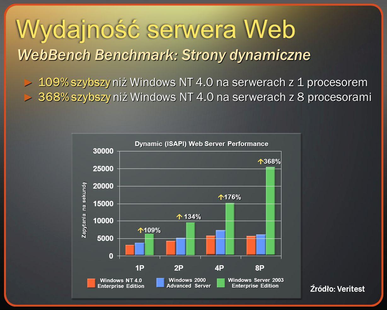 WebBench Benchmark: Strony dynamiczne Dynamic (ISAPI) Web Server Performance Zapytania na sekundę 134% 134% 176% 176% 368% 368% 109% 109% Windows NT 4.0 Enterprise Edition Windows 2000 Advanced Server Windows Server 2003 Enterprise Edition 109% szybszy niż Windows NT 4.0 na serwerach z 1 procesorem 109% szybszy niż Windows NT 4.0 na serwerach z 1 procesorem 368% szybszy niż Windows NT 4.0 na serwerach z 8 procesorami 368% szybszy niż Windows NT 4.0 na serwerach z 8 procesorami 0 5000 10000 15000 20000 25000 30000 1P2P4P8P Źródło: Veritest