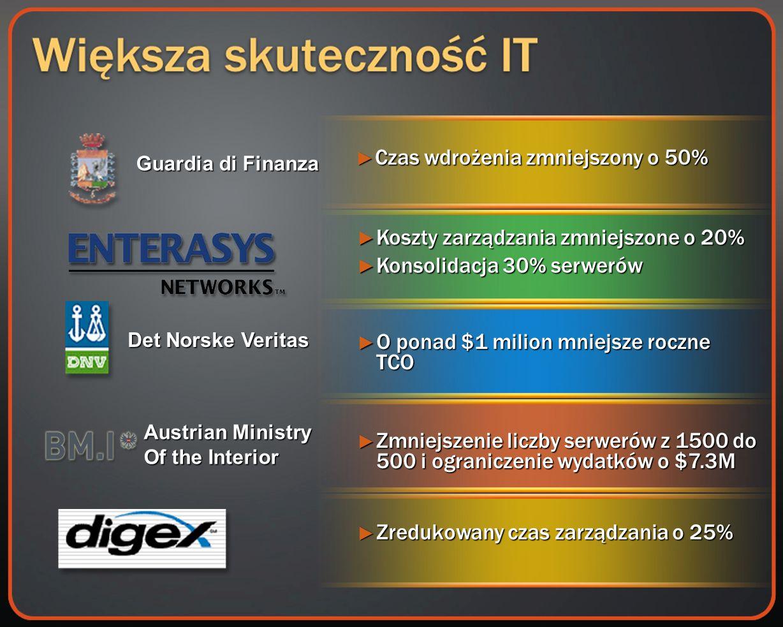 Czas wdrożenia zmniejszony o 50% Czas wdrożenia zmniejszony o 50% Guardia di Finanza Austrian Ministry Of the Interior Det Norske Veritas Koszty zarządzania zmniejszone o 20% Koszty zarządzania zmniejszone o 20% Konsolidacja 30% serwerów Konsolidacja 30% serwerów O ponad $1 milion mniejsze roczne TCO O ponad $1 milion mniejsze roczne TCO Zmniejszenie liczby serwerów z 1500 do 500 i ograniczenie wydatków o $7.3M Zmniejszenie liczby serwerów z 1500 do 500 i ograniczenie wydatków o $7.3M Zredukowany czas zarządzania o 25% Zredukowany czas zarządzania o 25%