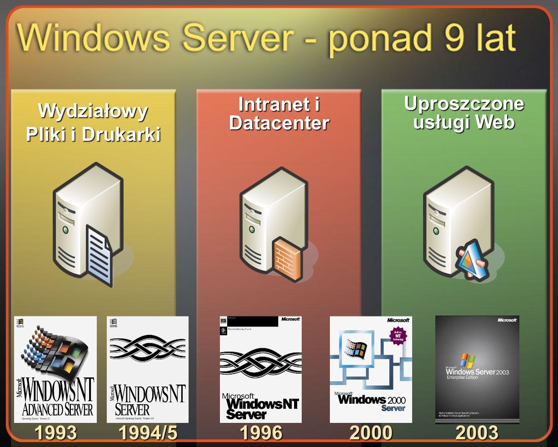 1993 1994/519962000 Wydziałowy Pliki i Drukarki Intranet i Datacenter Uproszczone usługi Web 2003