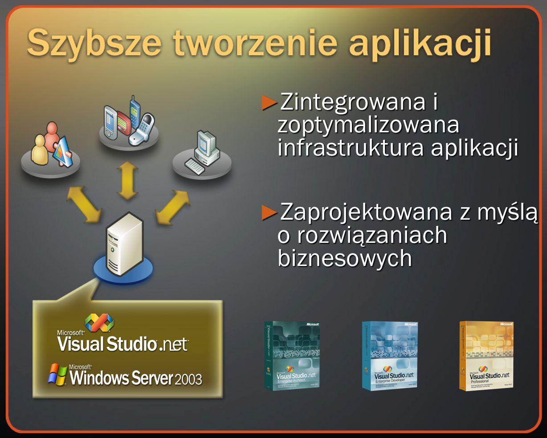 Zintegrowana i zoptymalizowana infrastruktura aplikacji Zintegrowana i zoptymalizowana infrastruktura aplikacji Zaprojektowana z myślą o rozwiązaniach