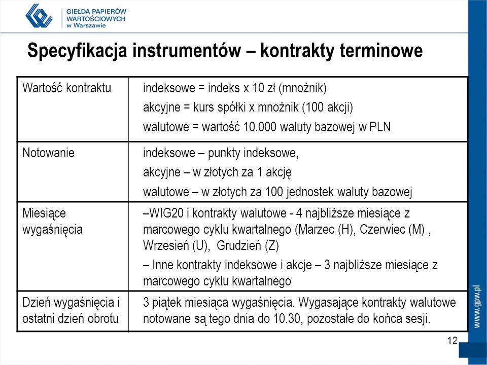 11 Zmiana nazw skróconych kontraktów terminowych – obowiązuje od 22 września 2008 Struktura nowej nazwy skróconej wygląda obecnie następująco: FXYZkrr